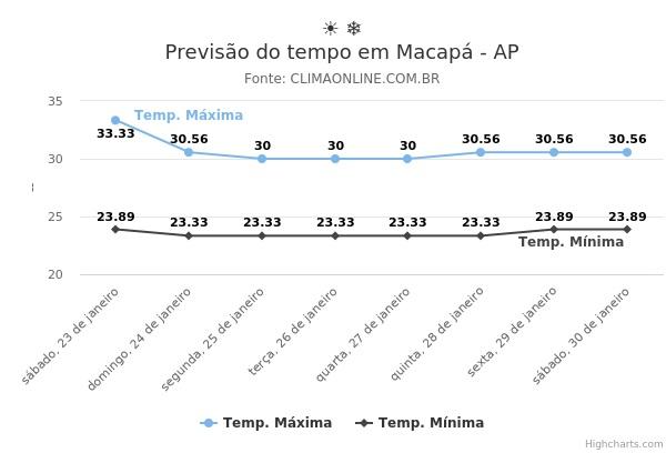 Previsão do tempo em Macapá - AP