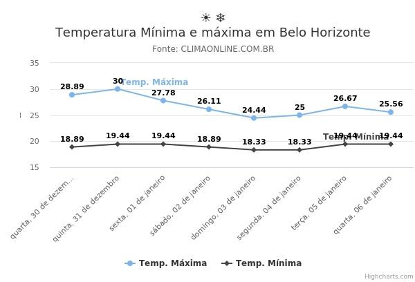 Temperatura Mínima e máxima em Belo Horizonte