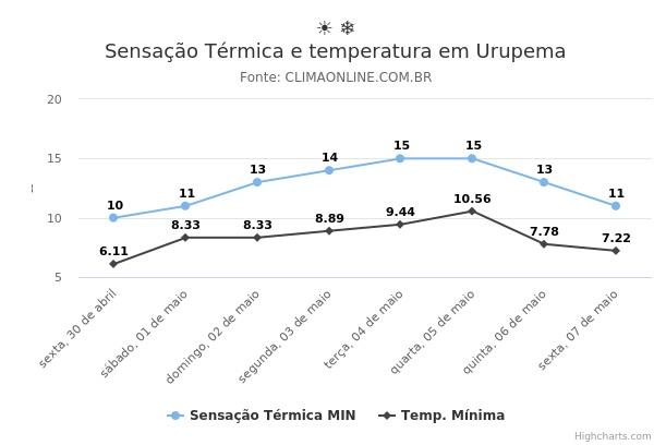 Sensação Térmica e temperatura em Urupema